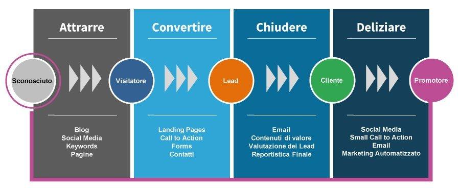 web marketing - inbound marketing